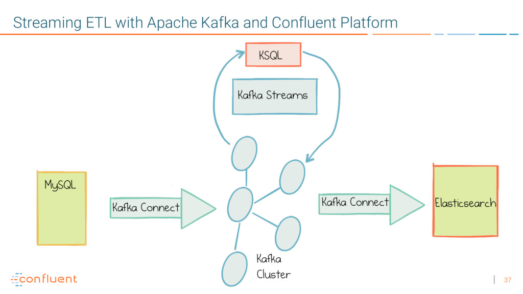 37 Streaming ETL with Apache Kafka and Confluen...