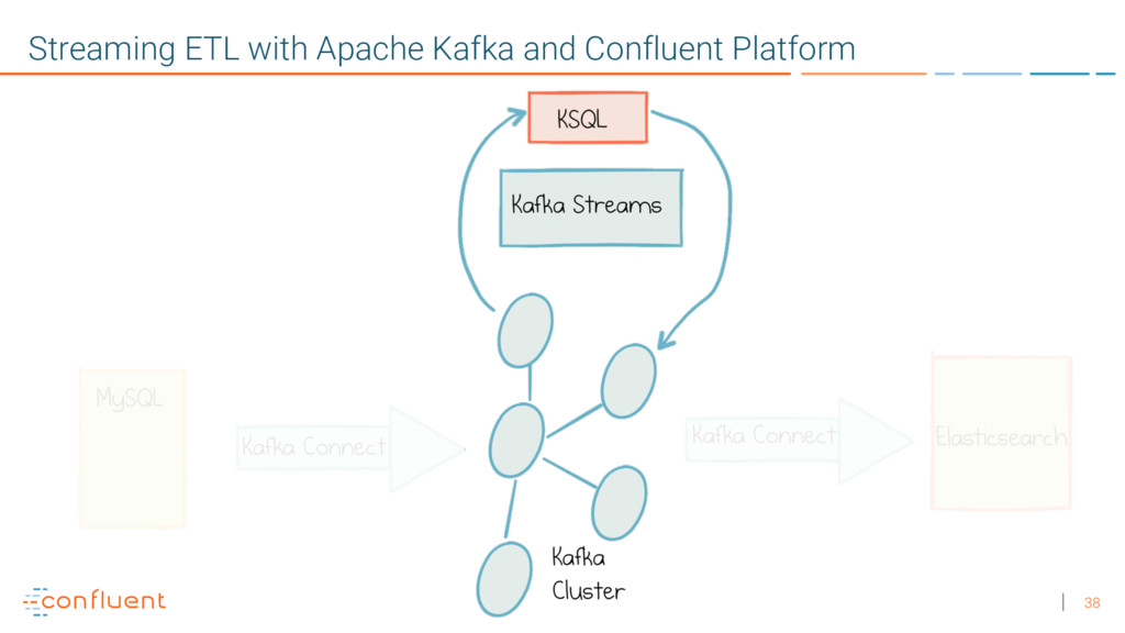 38 Streaming ETL with Apache Kafka and Confluen...