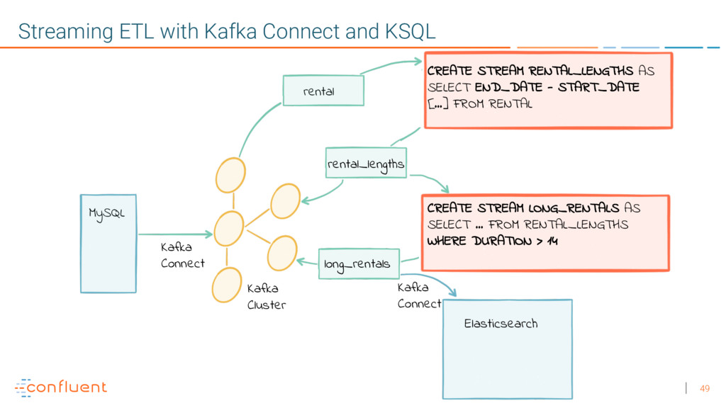 49 Streaming ETL with Kafka Connect and KSQL My...