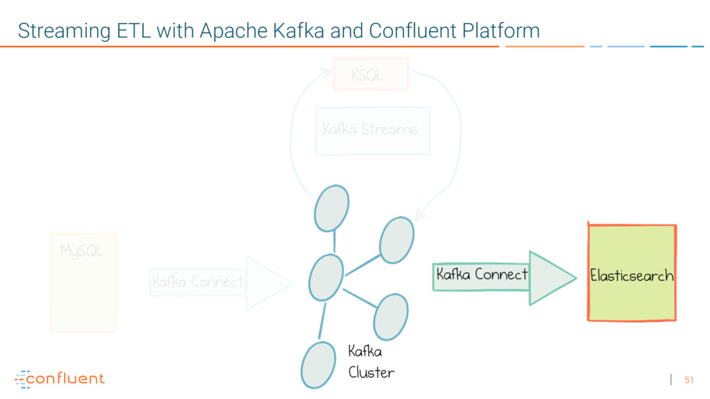 51 Streaming ETL with Apache Kafka and Confluen...