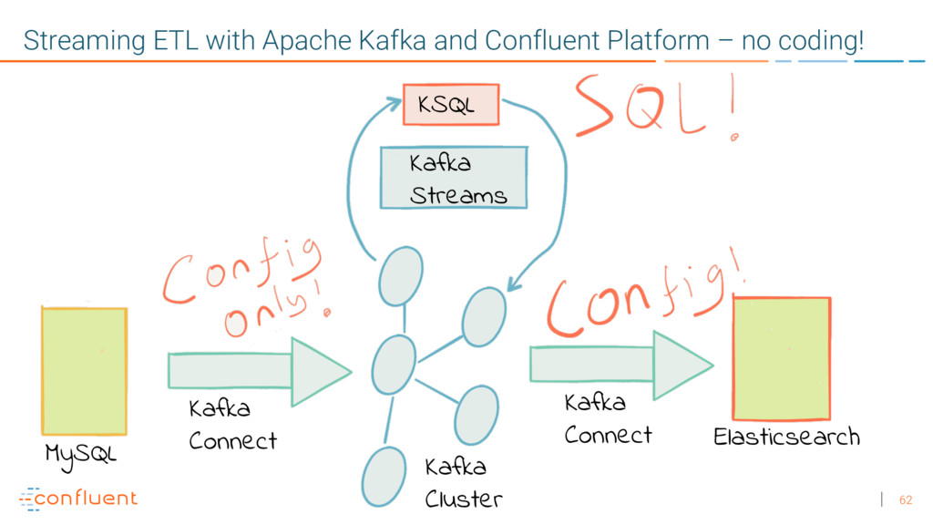 62 Streaming ETL with Apache Kafka and Confluen...