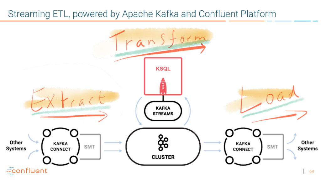 64 Streaming ETL, powered by Apache Kafka and C...