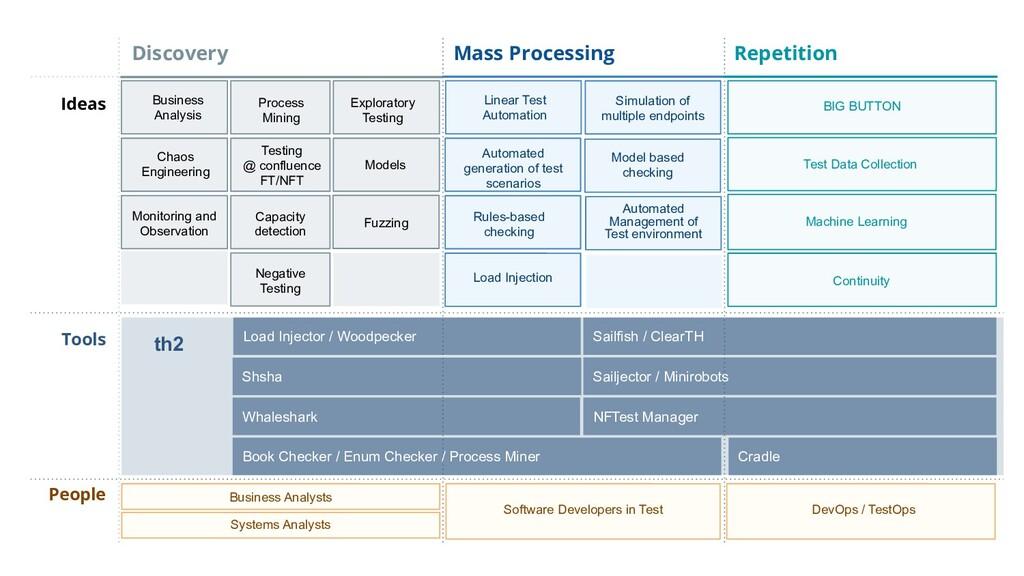 Business Analysis Process Mining Chaos Engineer...