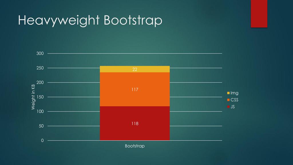 Heavyweight Bootstrap 118 117 22 0 50 100 150 2...