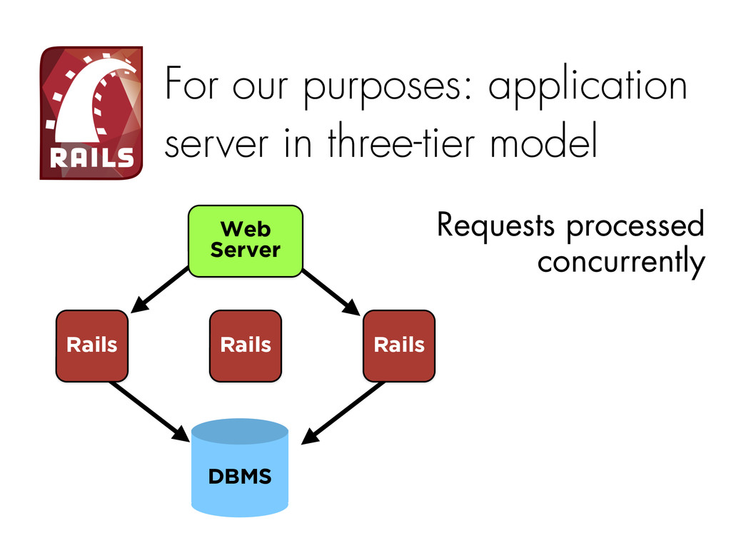 For our purposes: application server in three-t...