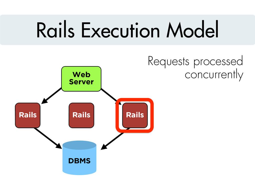 Rails Execution Model Requests processed concur...
