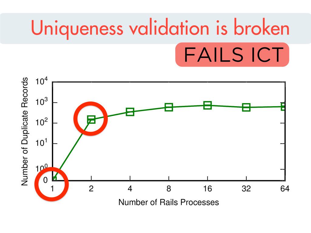 1 2 4 8 16 32 64 Number of Rails Processes 0 10...