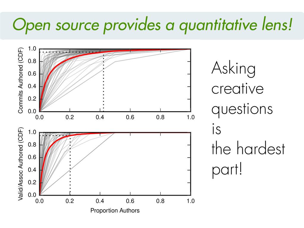 Open source provides a quantitative lens! 0.0 0...