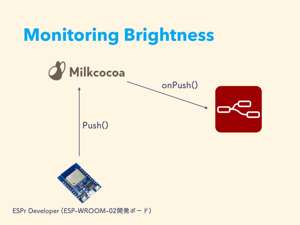 Monitoring Brightness 1VTI   &41S%FWFMPQFS &4...