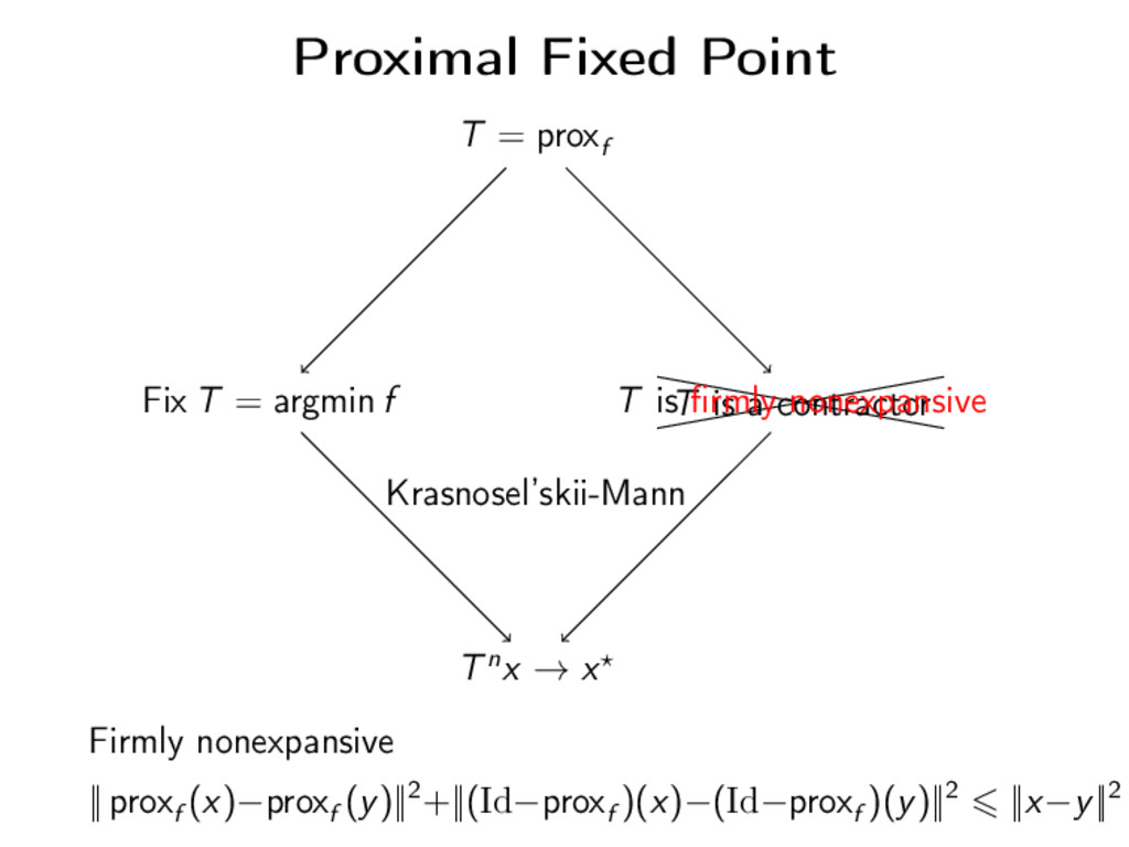 Proximal Fixed Point T = proxf Fix T = argmin f...