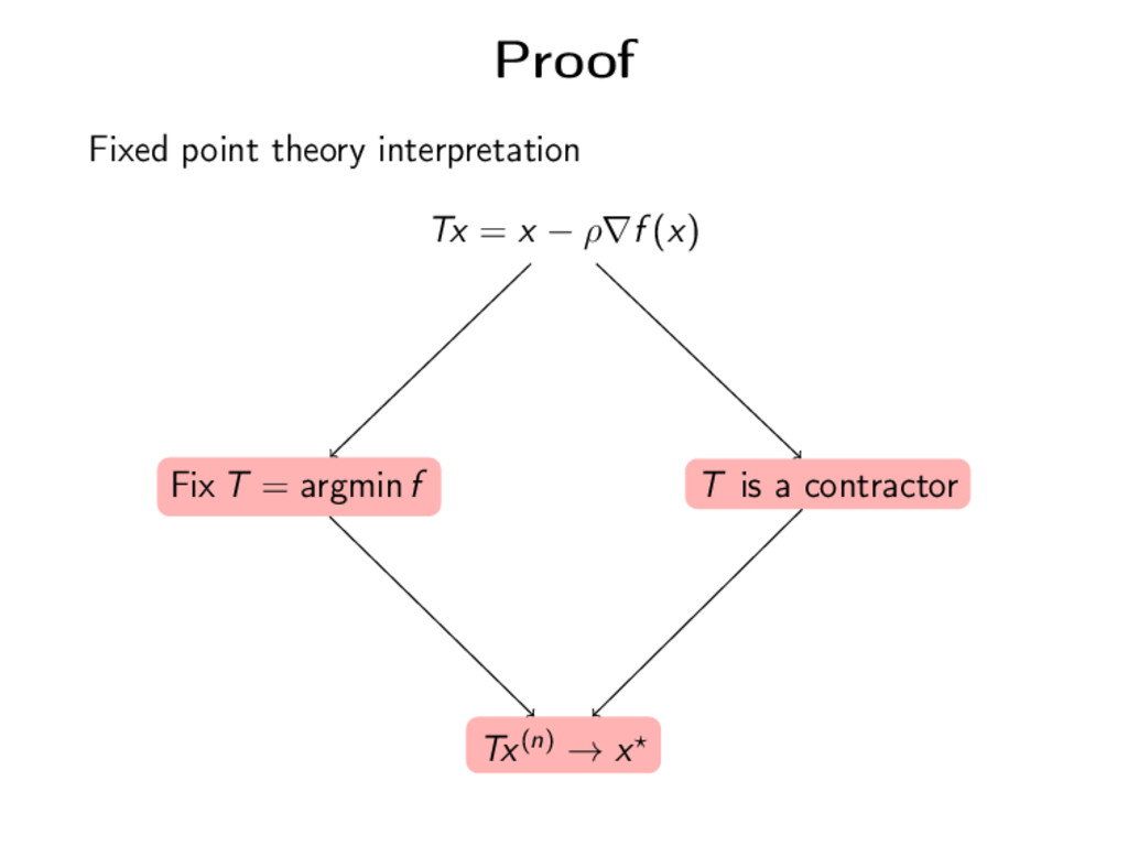 Proof Fixed point theory interpretation Tx = x ...