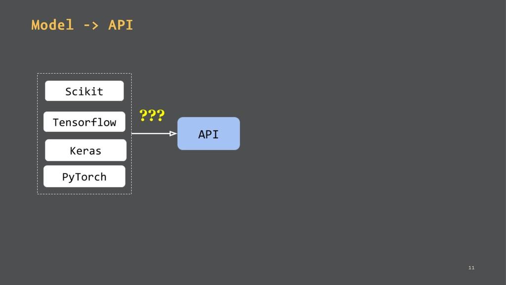 Model -> API 11