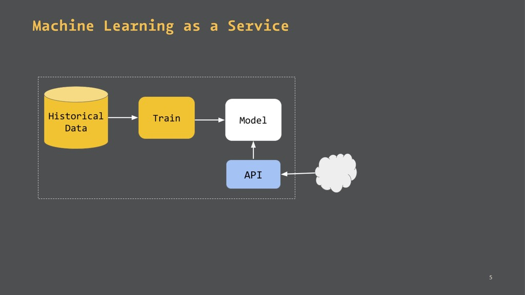 Machine Learning as a Service 5