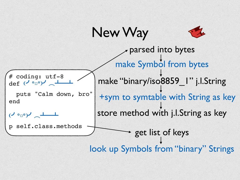 "New Way # coding: utf-8 def (›°□°)›ớᵲᴸᵲ puts ""C..."