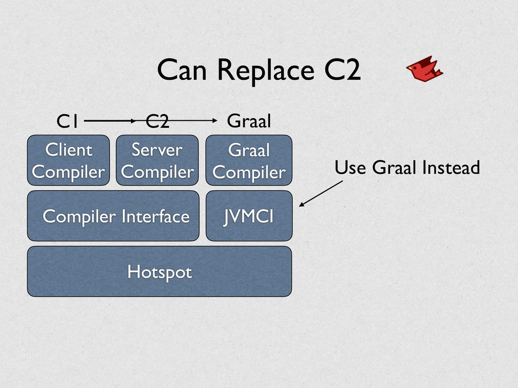 Can Replace C2 Client Compiler Server Compiler ...