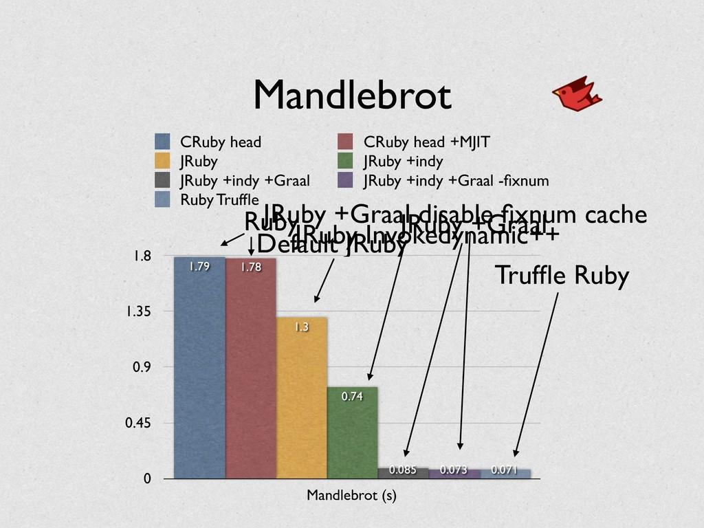 Mandlebrot 0 0.45 0.9 1.35 1.8 Mandlebrot (s) 0...