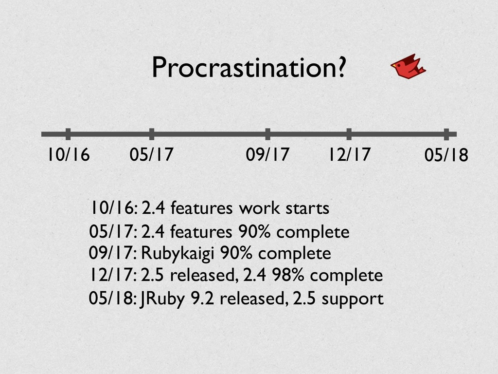 Procrastination? 10/16 10/16: 2.4 features work...