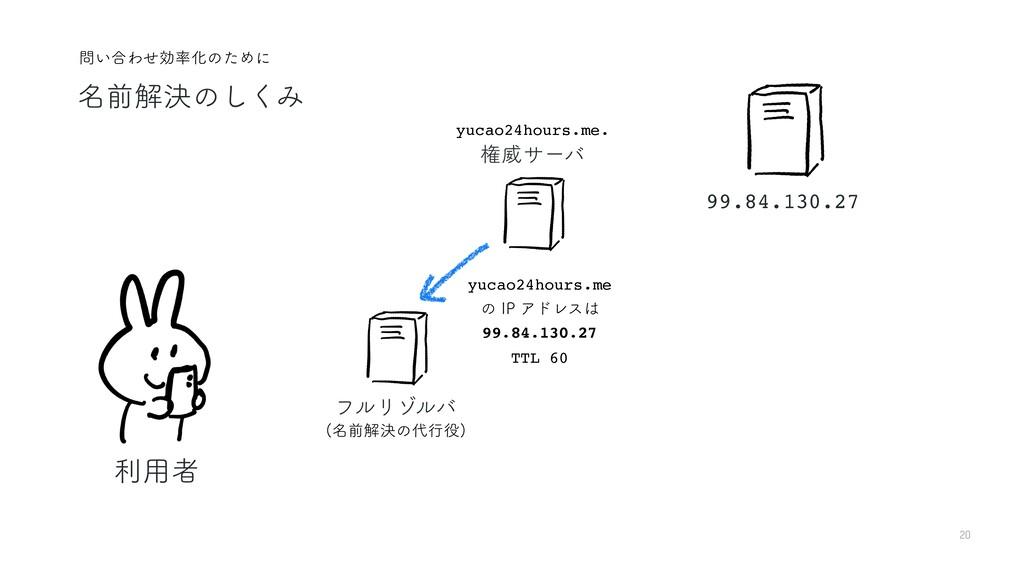 20 ར༻ऀ ϑϧϦκϧό yucao24hours.me 99.84.130.27 ͷ*1...