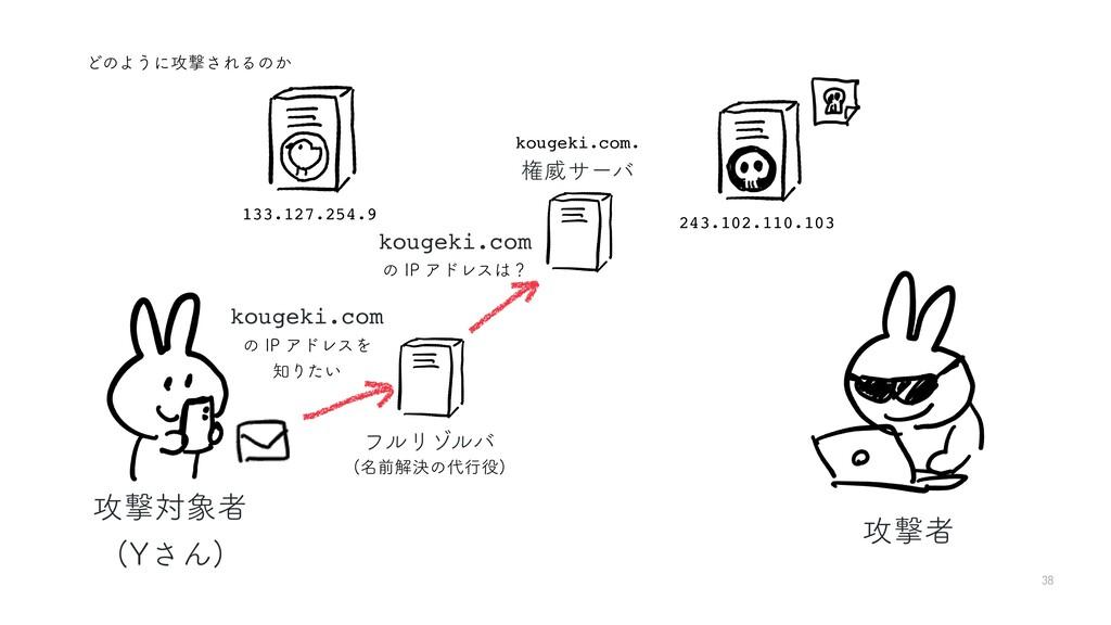 38 ͲͷΑ͏ʹ߈ܸ͞ΕΔͷ͔ ߈ܸऀ ߈ܸରऀ :͞Μ  kougeki.com ͷ*...