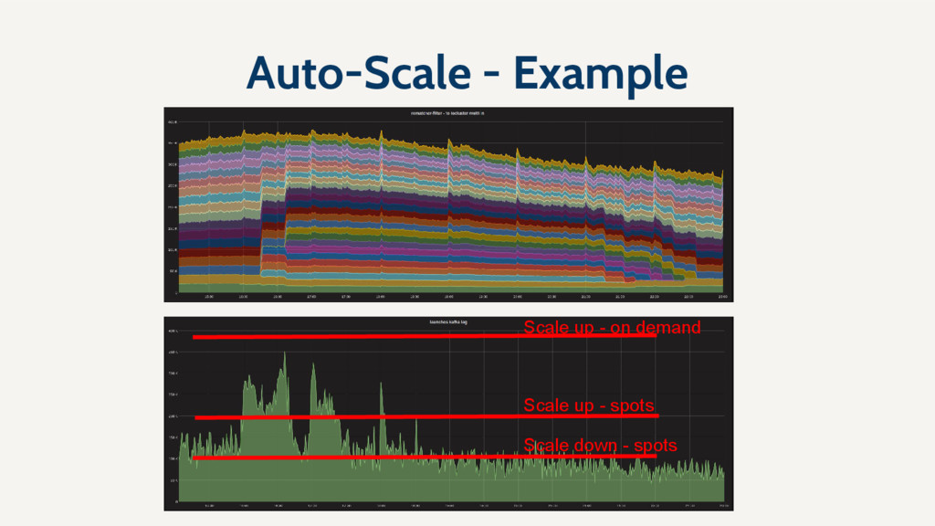 Auto-Scale - Example Scale up - spots Scale dow...