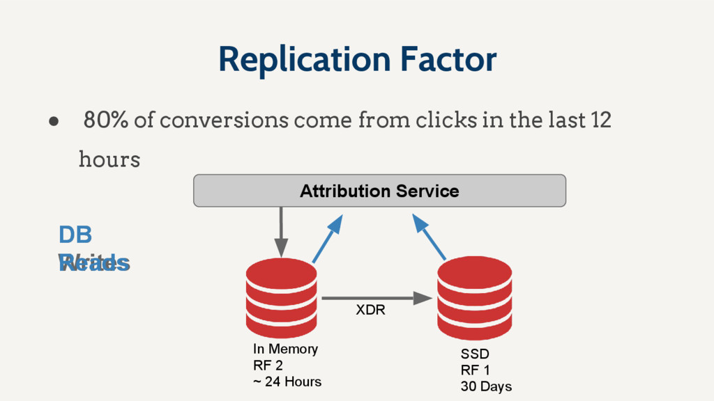 Replication Factor ● 80% of conversions come fr...