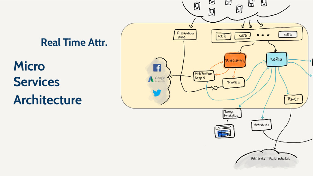 Micro Services Architecture Real Time Attr.