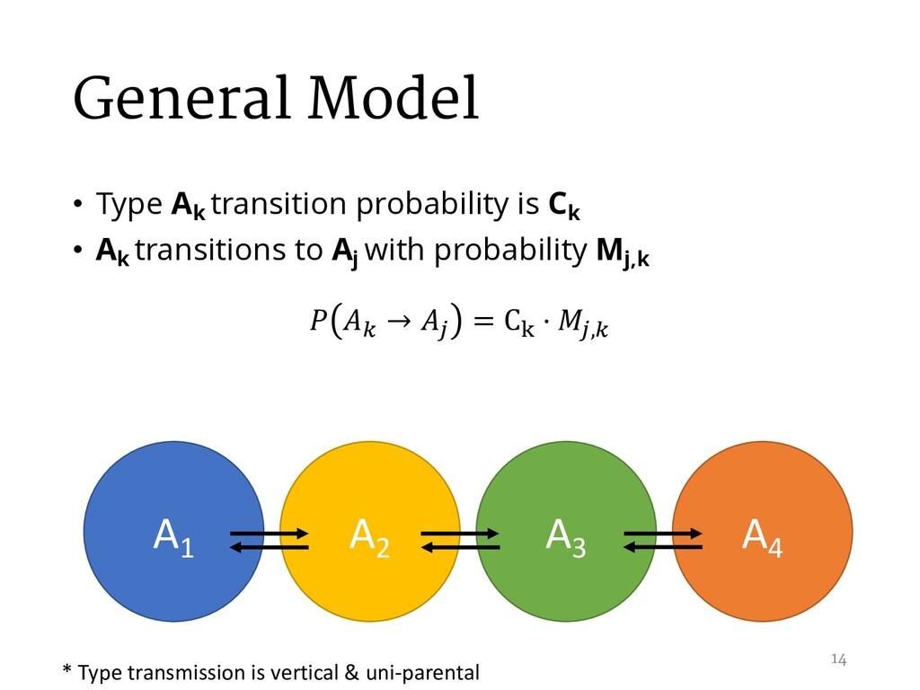 General Model • Type Ak transition probability ...