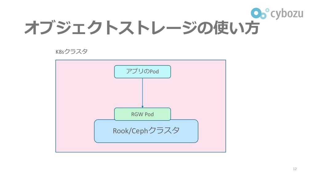 オブジェクトストレージの使い方 12 K8sクラスタ Rook/Cephクラスタ アプリのPo...