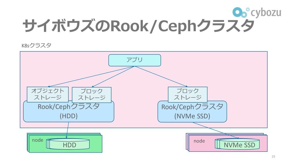 サイボウズのRook/Cephクラスタ 15 K8sクラスタ Rook/Cephクラスタ (H...