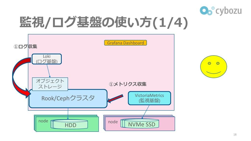 監視/ログ基盤の使い方(1/4) 18 Rook/Cephクラスタ Loki (ログ基盤) オ...