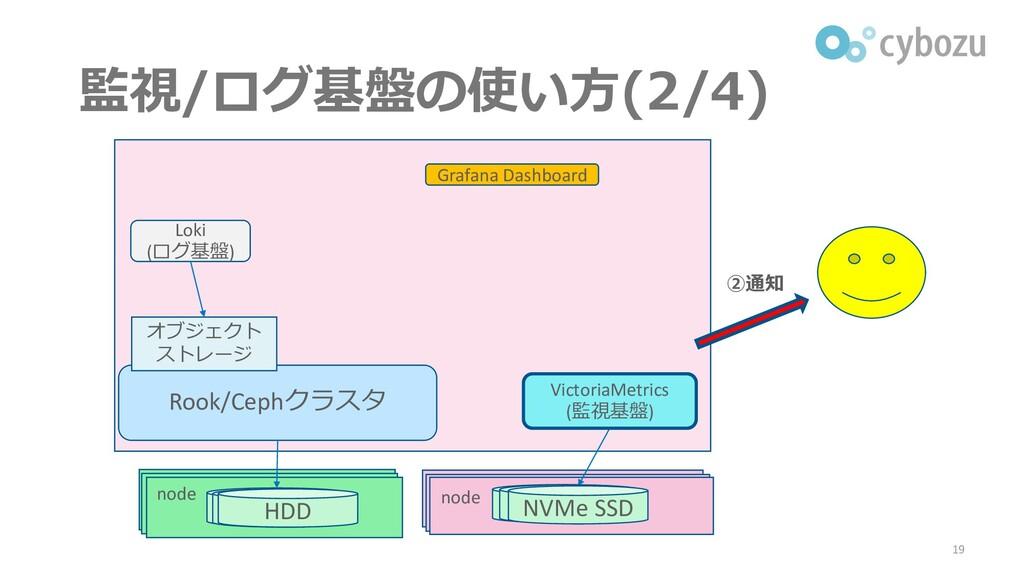 監視/ログ基盤の使い方(2/4) 19 Rook/Cephクラスタ Loki (ログ基盤) オ...