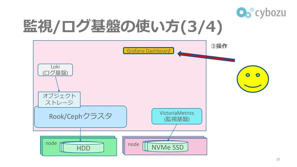 監視/ログ基盤の使い方(3/4) 20 Rook/Cephクラスタ Loki (ログ基盤) オ...