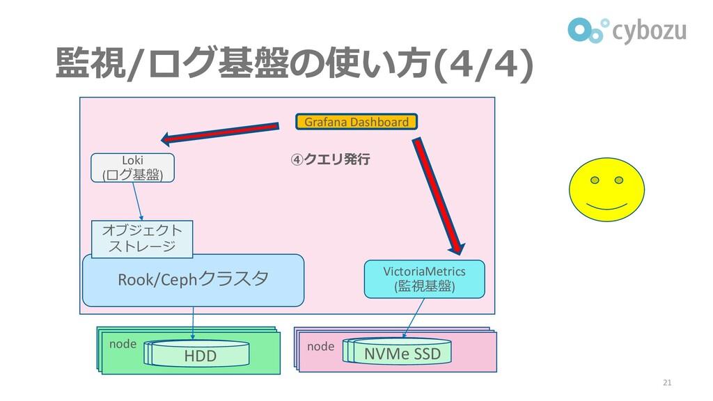 監視/ログ基盤の使い方(4/4) 21 Rook/Cephクラスタ Loki (ログ基盤) オ...