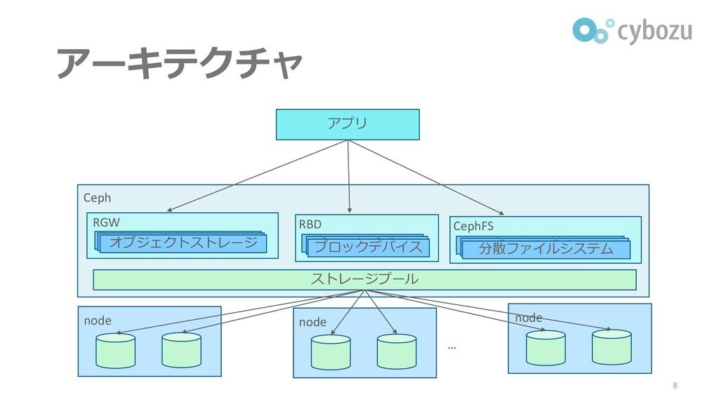 アーキテクチャ 8 アプリ ストレージプール Ceph node node node … RB...