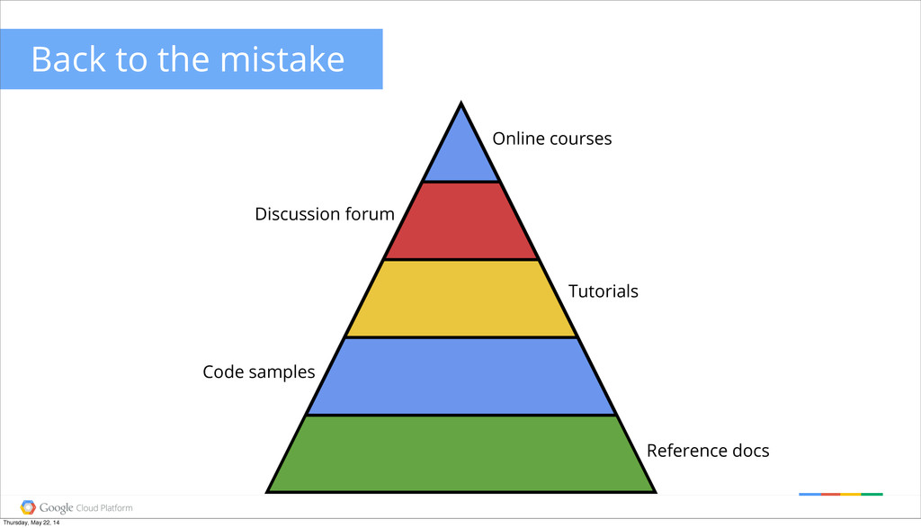 Back to the mistake Reference docs Code samples...