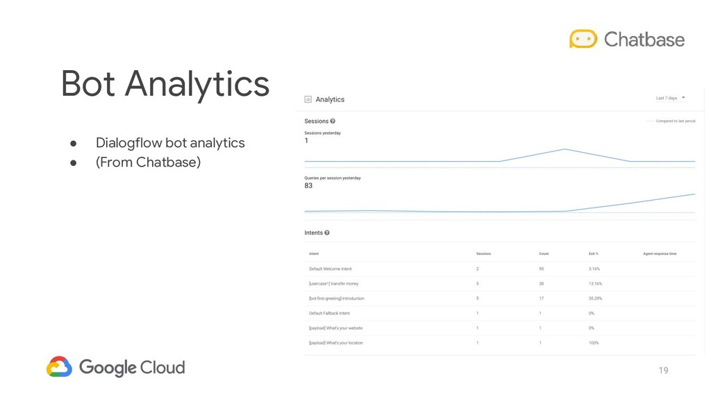 19 ● Dialogflow bot analytics ● (From Chatbase)...