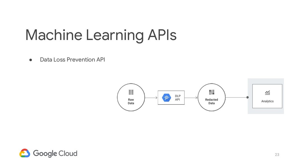 23 ● Data Loss Prevention API Machine Learning ...