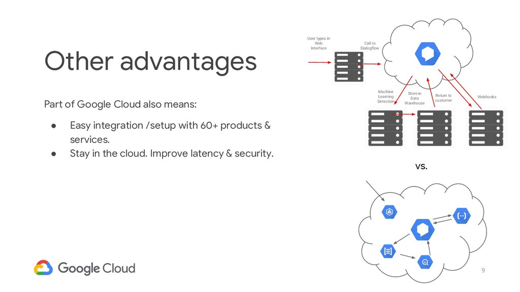9 Part of Google Cloud also means: ● Easy integ...