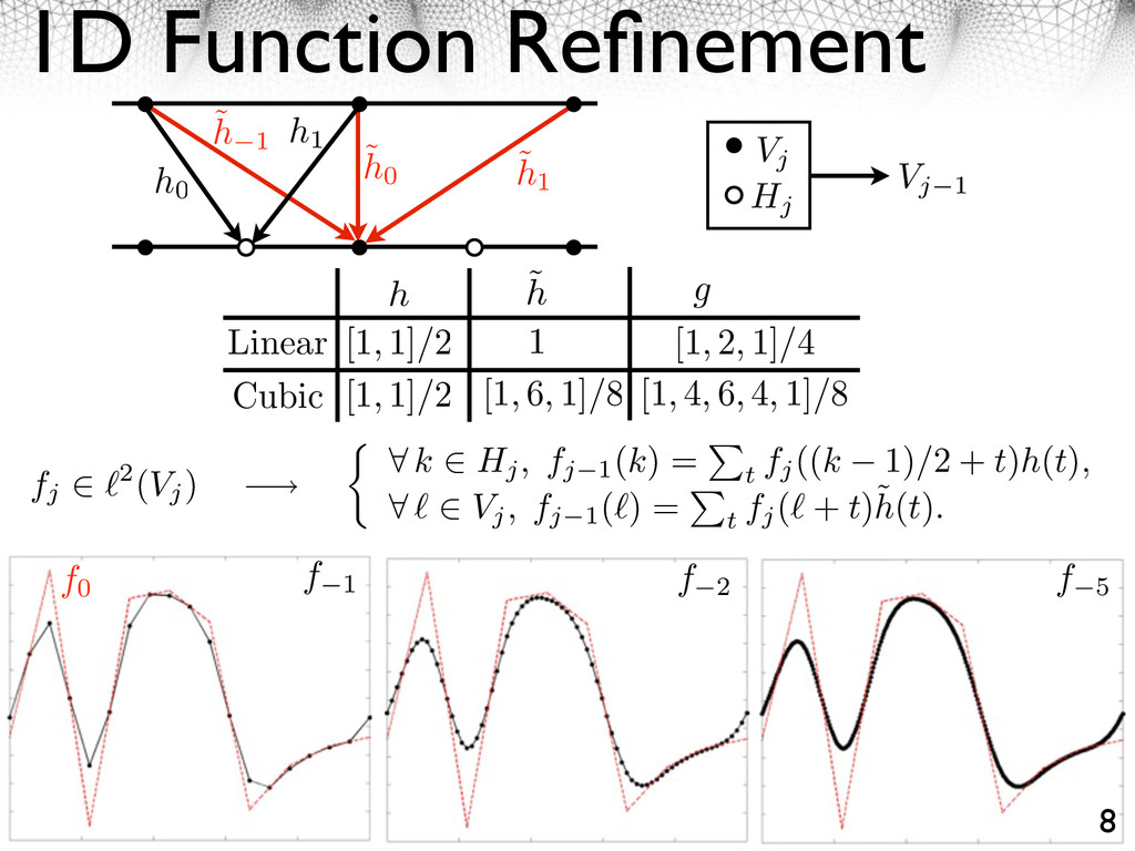 1D Function Refinement 8 h0 h1 ˜ h 1 ˜ h1 ˜ h0 V...
