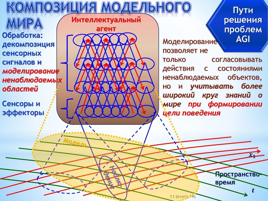 (всего 19) 11   Пространство- время Моделирован...