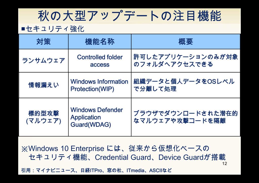 秋の大型アップデートの注目機能 12 引用:マイナビニュース、日経ITPro、窓の杜、ITme...