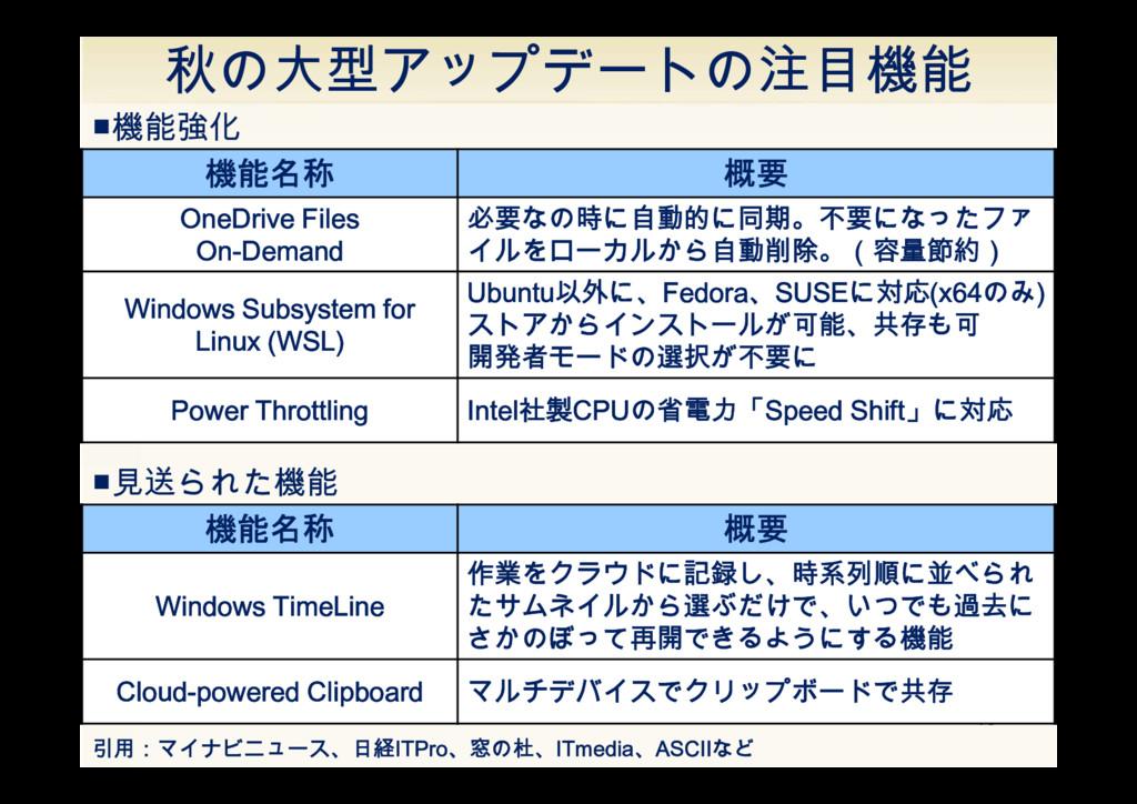 16 引用:マイナビニュース、日経ITPro、窓の杜、ITmedia、ASCIIなど ■機能強...
