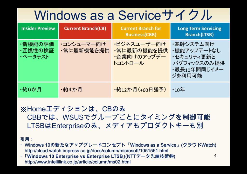 Windows as a Serviceサイクル 4 引用: ・Windows 10の新たなア...
