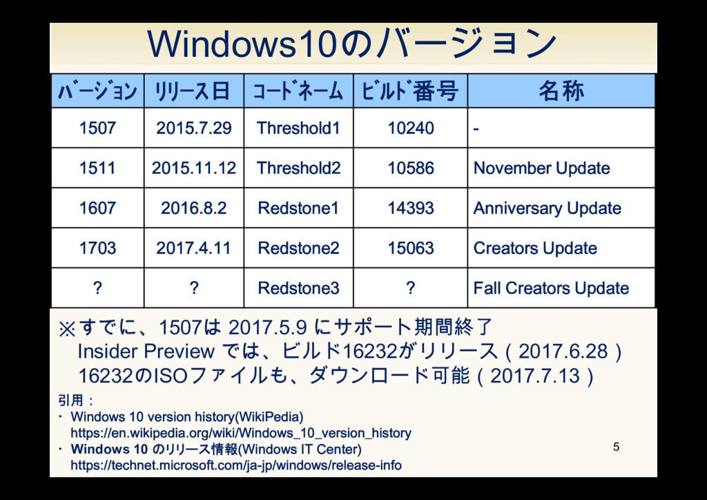 Windows10のバージョン 5 バージョン リリース日 コードネーム ビルド番号...