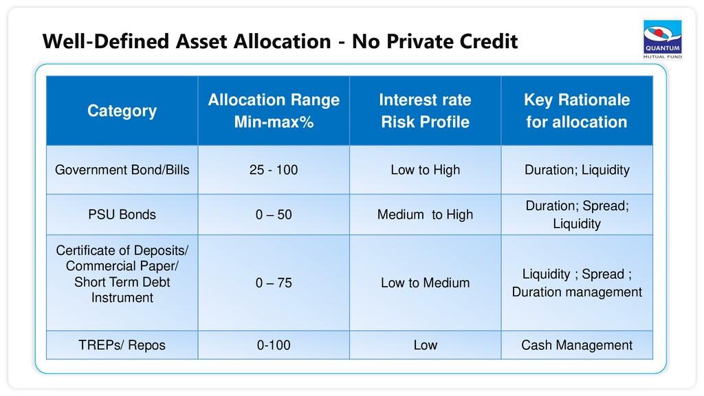Category Allocation Range Min-max% Interest rat...