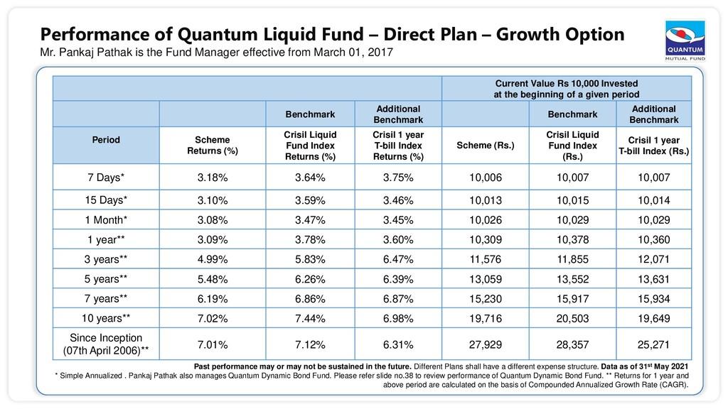 Performance of Quantum Liquid Fund – Direct Pla...