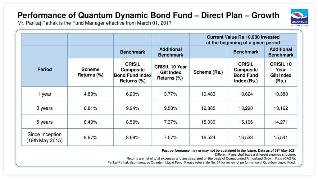 Performance of Quantum Dynamic Bond Fund – Dire...