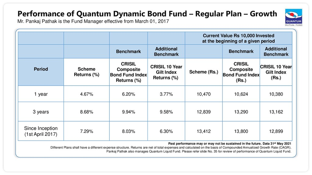 Performance of Quantum Dynamic Bond Fund – Regu...
