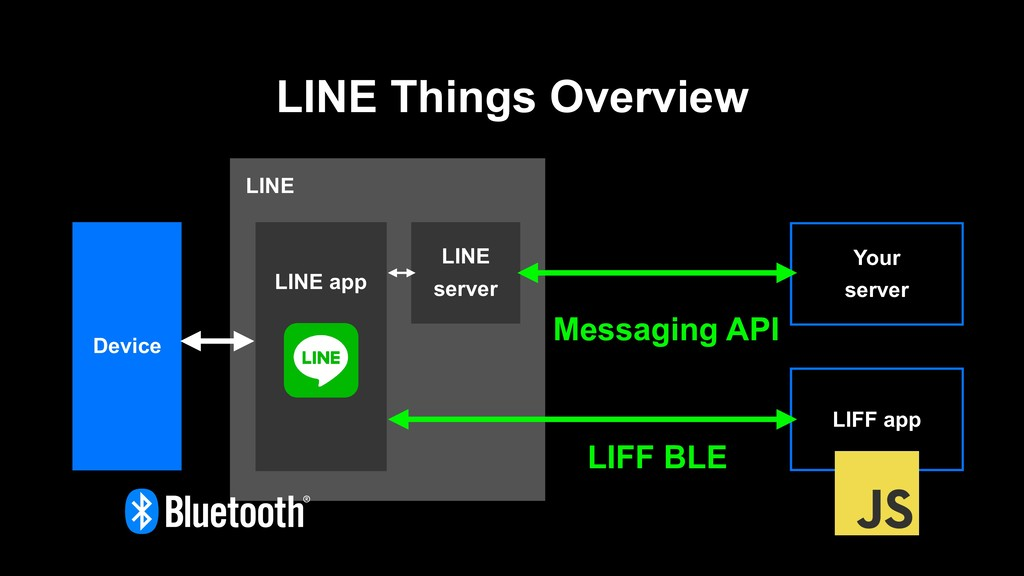 LINE LINE Things Overview LINE server LINE app ...