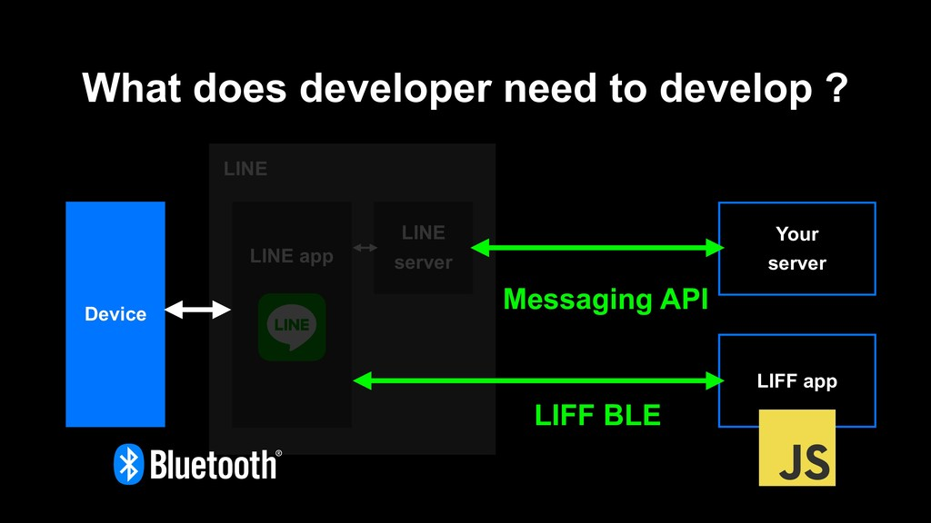 LINE What does developer need to develop ? LINE...